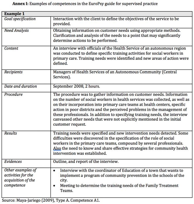 Competencies for Community Psychology Practice in Spain: Standards ...