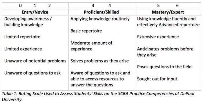 social skills rating scale pdf