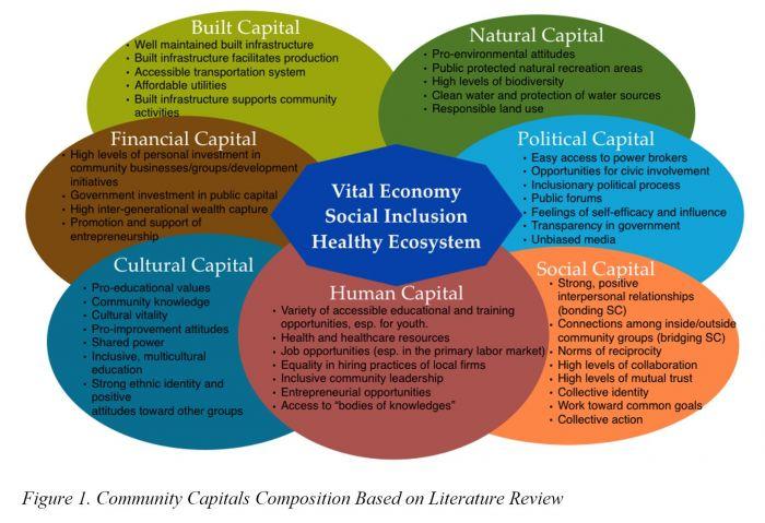 Facilitating Community Change The Community Capitals Framework Its