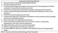 Table+1%3A+Summary+of+Community+Psychology+Value+Proposition