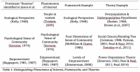 Table+1%3A+Distinguishing+Phenomena+of+Interest%2C+Frameworks%2C+and+Theories