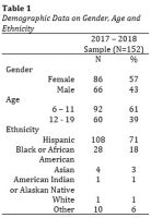Table+1.+Demographic+Data+on+Gender%2C+Age+and+Ethnicity